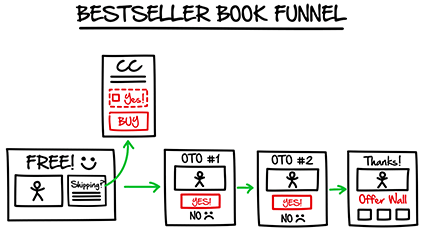 Clickfunnels Vs LeadPages - The bestseller book fragment