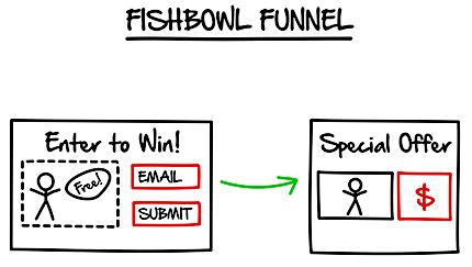 Clickfunnels Vs LeadPages - Fishbowl Funnel