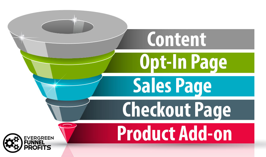 Clickfunnels Vs LeadPages - Whats a Funnel