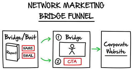 Some Of Clickfunnels What Is A Funnel