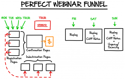 Clickfunnels Vs LeadPages - Perfect Webinar Funnel