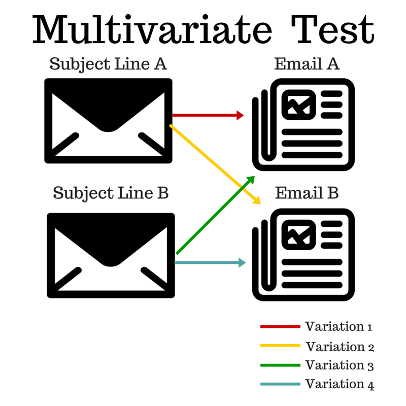 multivariate test