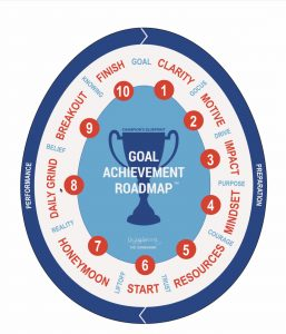 Goal Achievement Roadmap